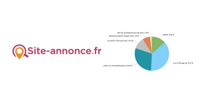 92% des Français achètent d'occasion