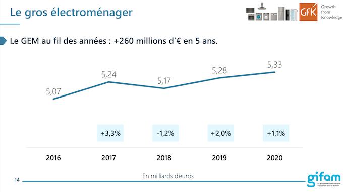 Le marché du gros électroménager confirme sa stabilité  : +1% en 2020