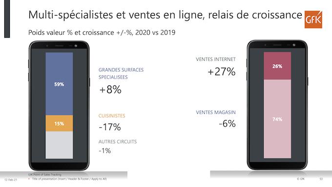 Electroménager : en 2020, les Français ont changé leurs lieux et leurs façons d'acheter