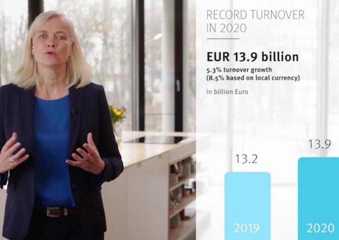 BSH conforte sa position de N°1 de l'électroménager en Europe et s'ouvre de nouveaux marchés