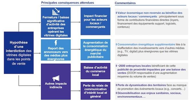 Loi Climat : 12 fédérations unies pour défendre la numérisation des vitrines du commerce physique