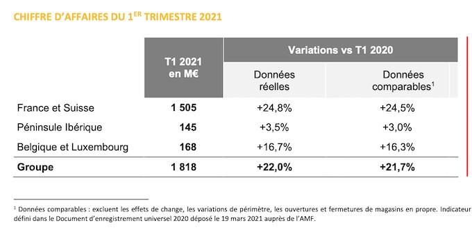 Résultats : Fnac Darty reste prudent malgré un excellent premier trimestre 2021