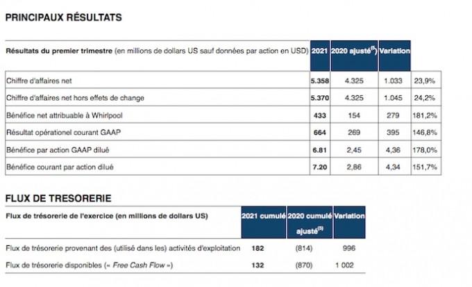 Whirlpool Corporation prévoit des ventes nettes en hausse de + 13% sur 2021