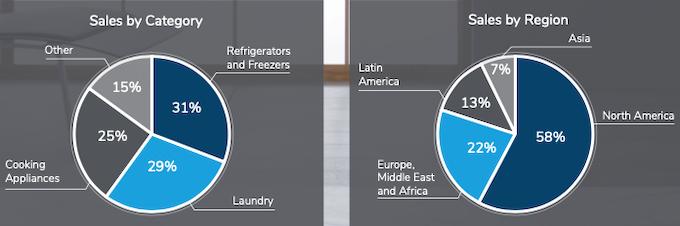 Résultats : Whirlpool prévoit une année 2021 meilleure que prévue
